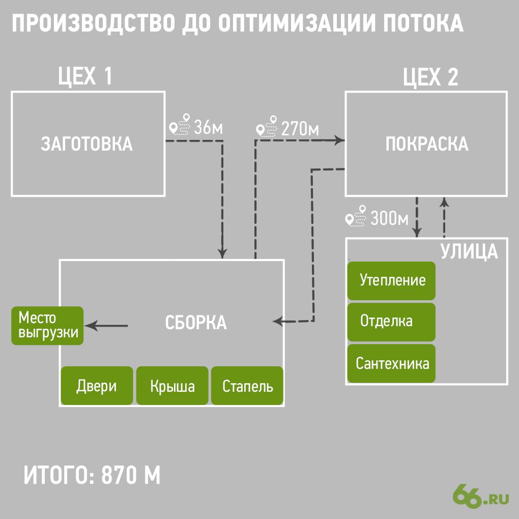 Производственный цикл до оптимизации