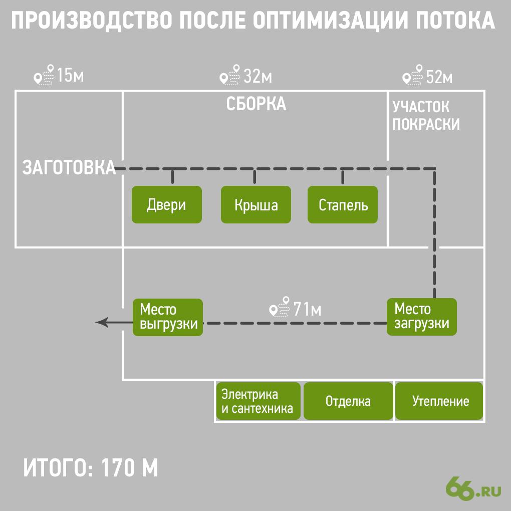 Производственный процесс после оптимизации