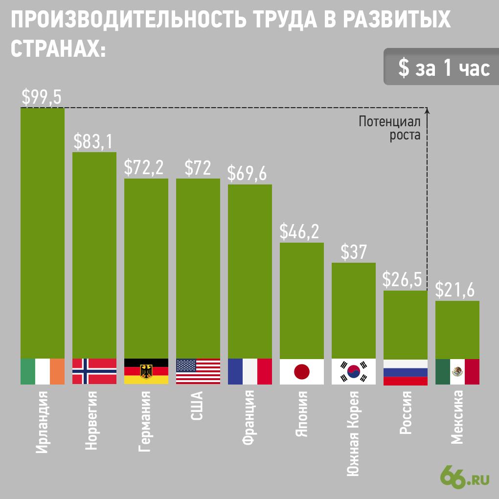 Производительность труда в разных странах