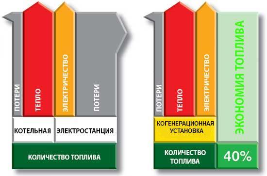 Сравнение эффективности отдельного и когенерационного производства электрической энергии, тепла и холода