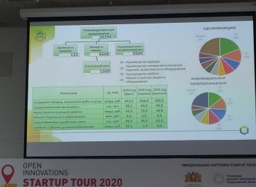 Развитие промышленного комплекса Свердловской области в период пандемии