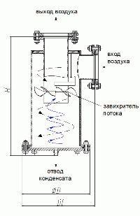 Циклонные сепараторы Арктис-Ц, схема работы