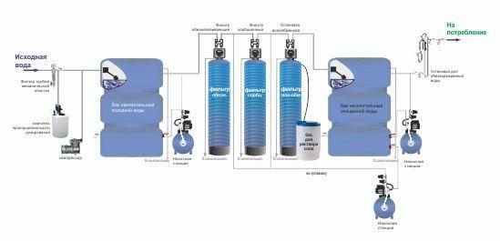 Технологическая схема очистки воды станцией ВОС ЕЧВ-БМ-универсал